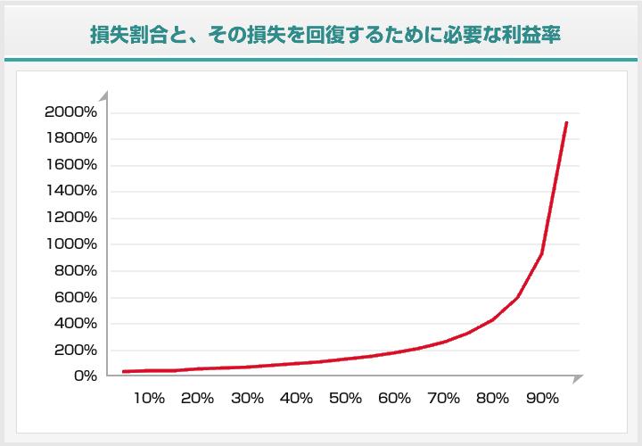 損失割合と回復のための必用利益率グラフ1