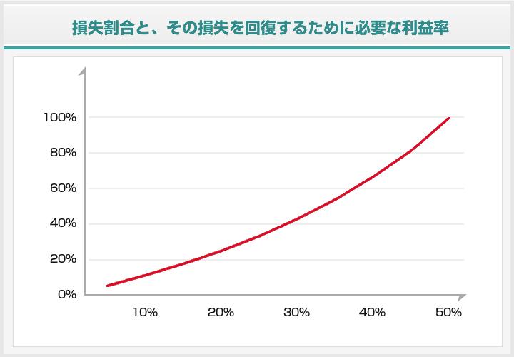 損失割合と回復のための必用利益率グラフ2