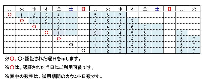 試用期間のスケジュール表
