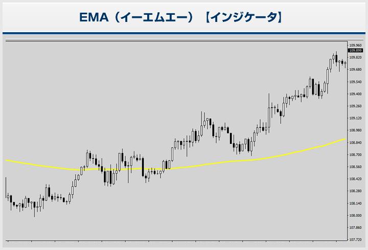 EMA(MT4インジケーター)