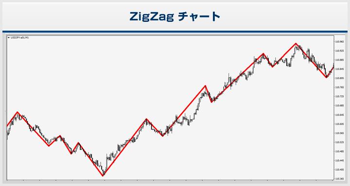 ZigZagチャート