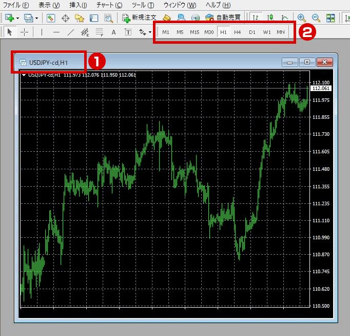 米ドル/円(USD/JPY)チャート【1分足】